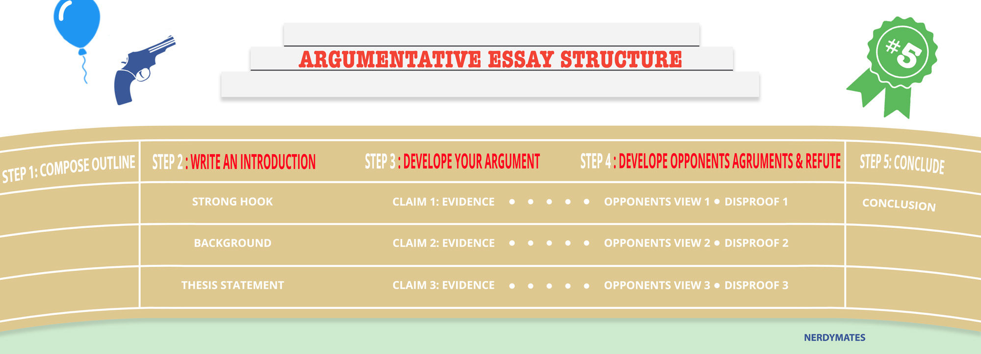 steps for writing an argumentative essay A good introduction in an argumentative essay acts like a good opening statement in a trial just like a lawyer, a writer must present the issue at hand, give background, and put forth the main.