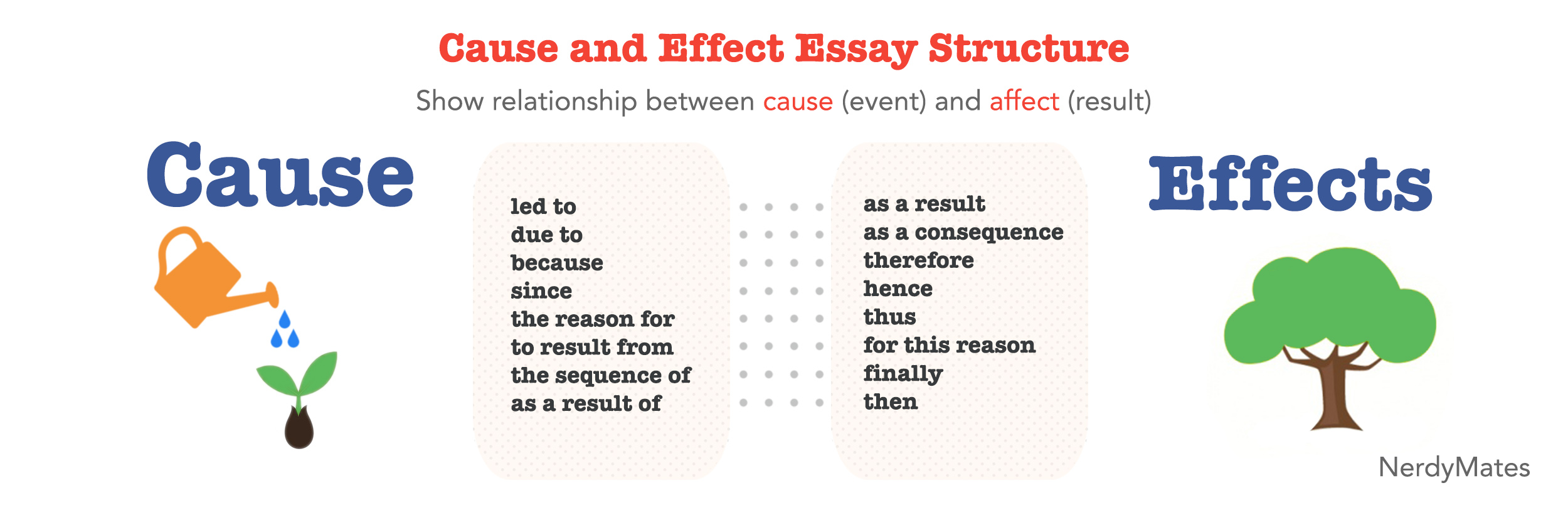 cause an effect essay In composition, cause and effect is a method of paragraph or essay development in which a writer analyzes the reasons for—and/or the consequences of—an action, event, or decision a cause-and-effect paragraph or essay can be organized in various ways.