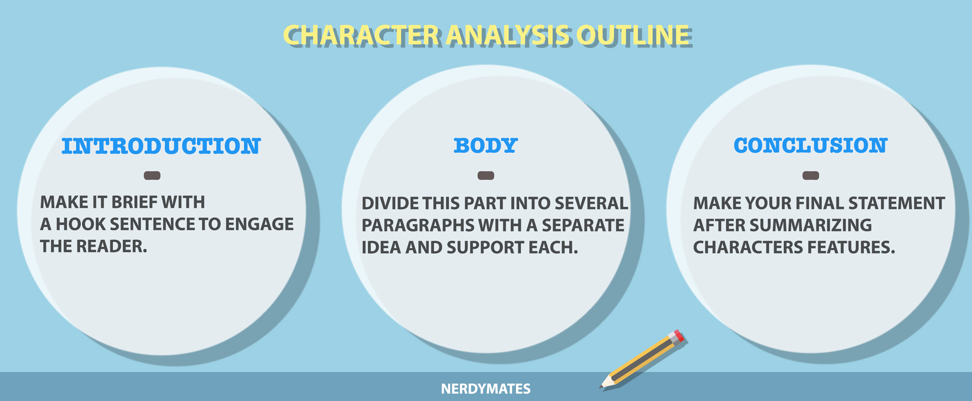 How to write an essay on character analysis