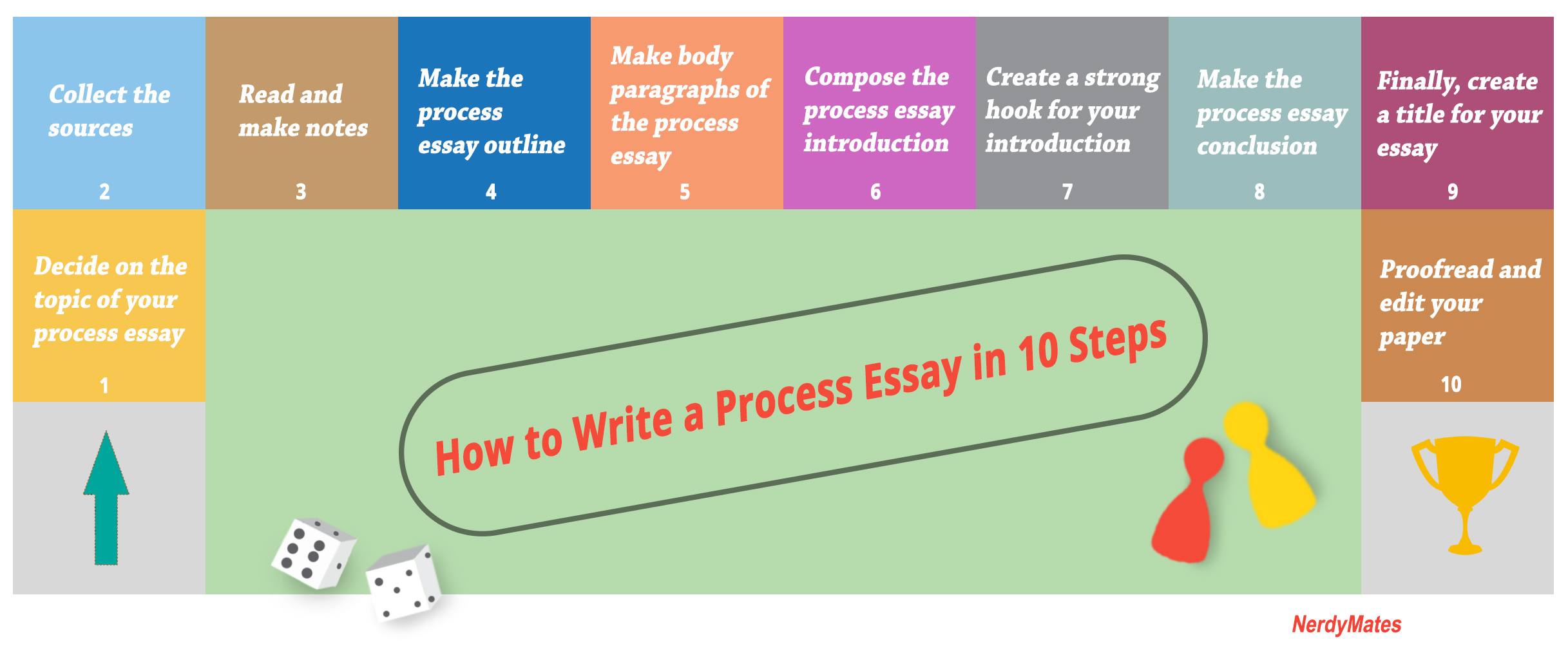 process essay how to make