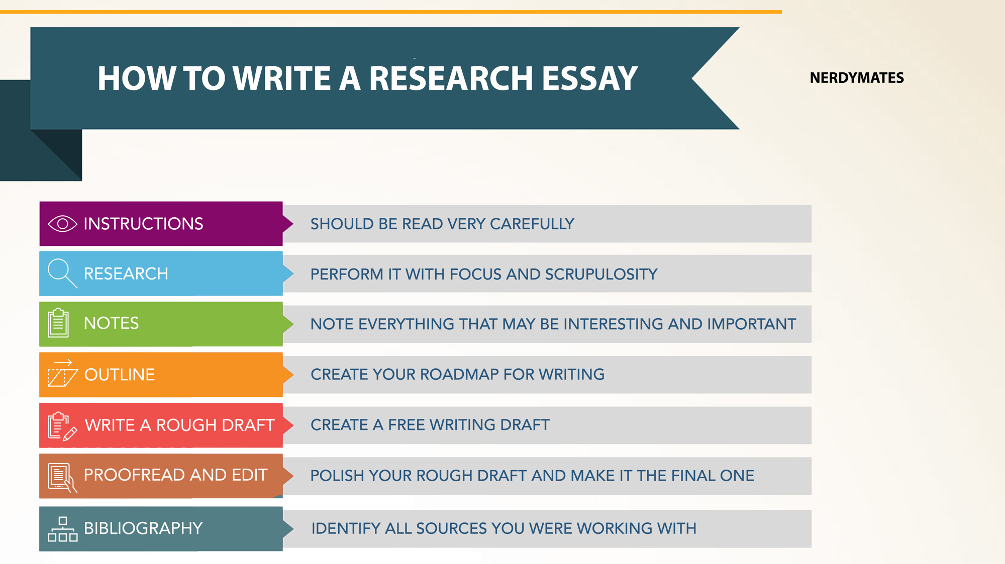 how to writing a research essay