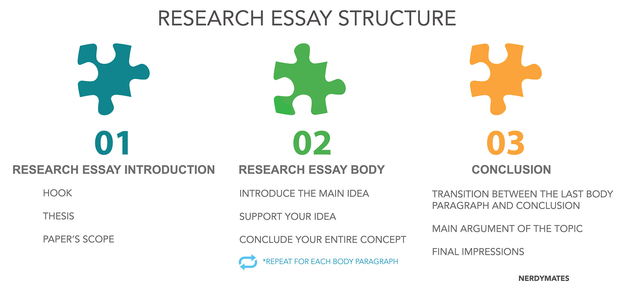 how to write a research essay conclusion